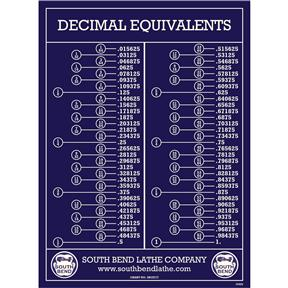 Wall Chart Decimal Equivalents (SBCE777)
