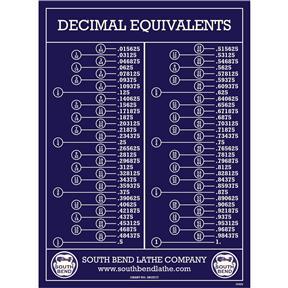 Wall Chart Decimal Equivalents (SBCE777)